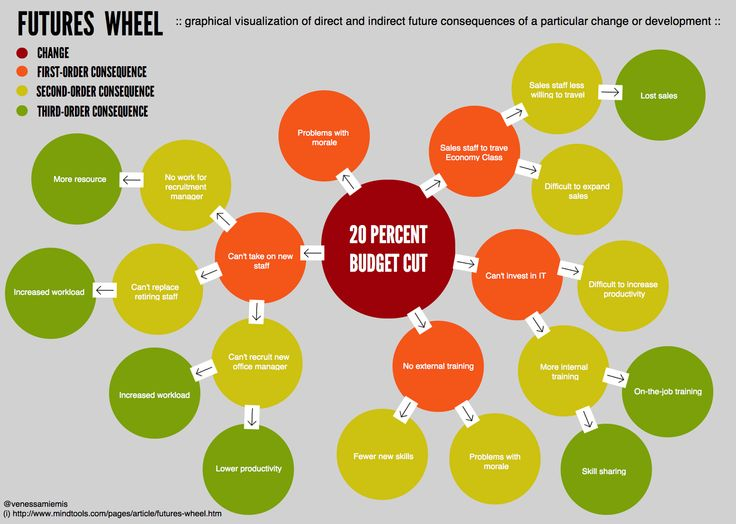 Futures wheel: graphical visualization of direct and indirect future consequences of a particular change or development: Future Consequences, Environmental Impact, Indirect Future, Graphical Visualization, Impact Suite, Service Design, Futures Wheel