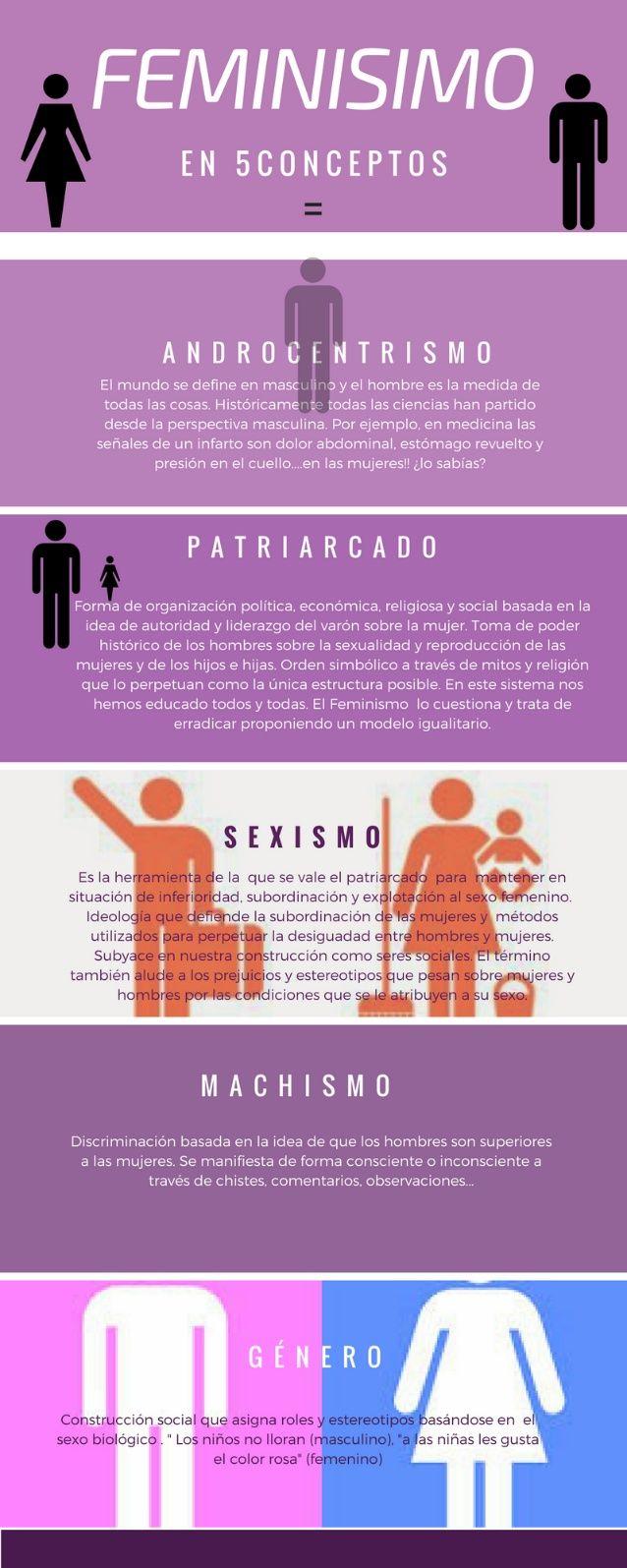 Infografia feminismo 5 conceptos zz