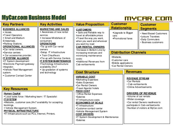 13 best Business Model Generation for Non Profit images on - cognos enterprise planning resume