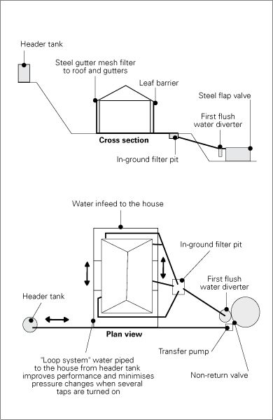 Gravity Fed System With Pump Can Be Solar