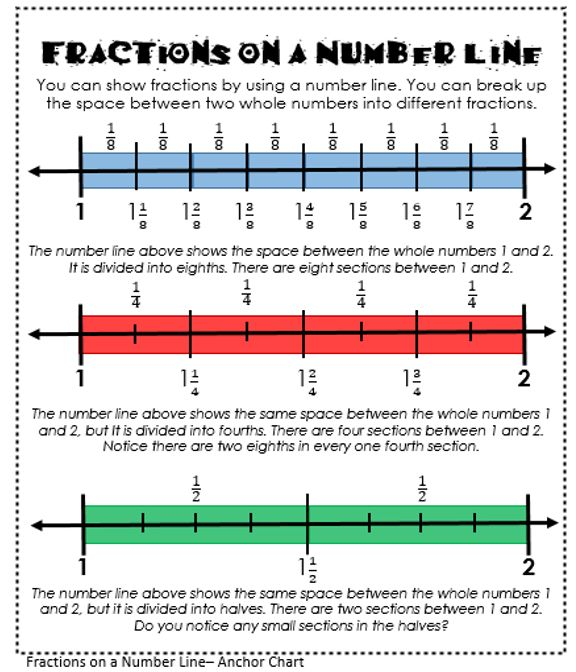 Fractions On A Number Line Mini Anchor Chart  Your