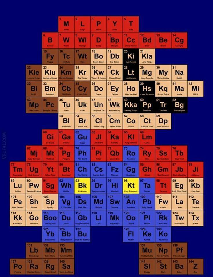 Ms de 25 ideas increbles sobre tabla peridica en pinterest qu les parece esta tabla peridica urtaz Choice Image