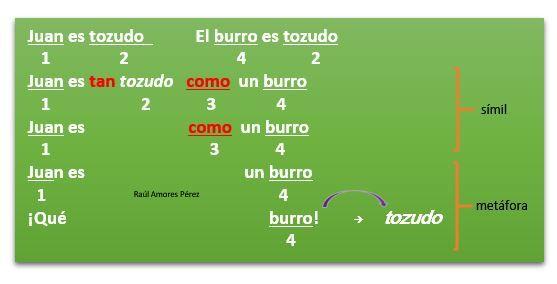 para aprender Lengua y LiteratuRAP, tu blog