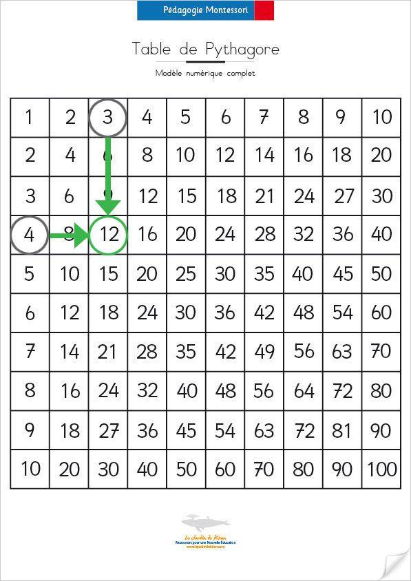 Le Jardin de Kiran – Ressources pour une Nouvelle Education » Réaliser la Table de Pythagore selon Montessori : Modèle Sensoriel en Carton