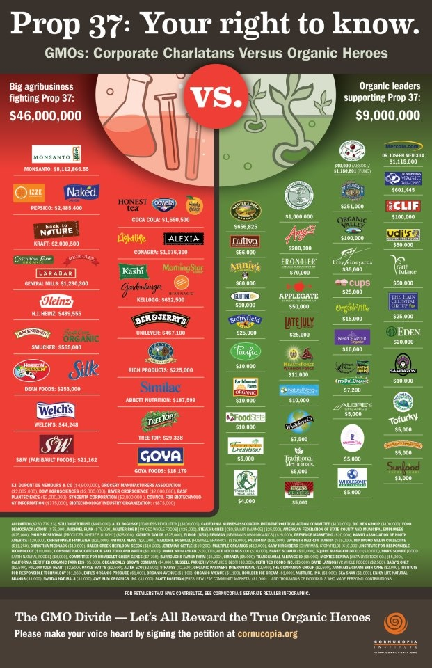 Companies behind the defeat of Prop 37 (Calif) vs those who supported it. Now vote with your pocketbook! (Prop 37 would have required genetic food labeling)