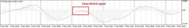 macd false signals