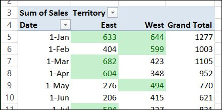 Set #Excel Pivot Table conditional formatting range so it updates correctly