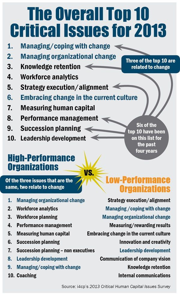 Top ten critical issues for human capital management in 2013.  Managing and embracing change is hot!