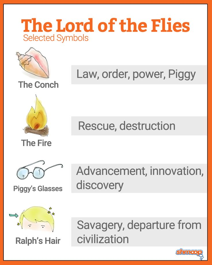 Lord of the Flies Charts