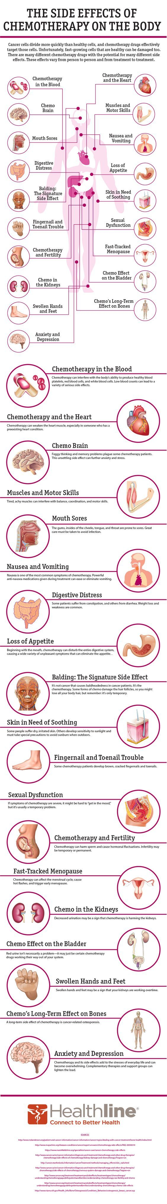 The Side Effects of Chemotherapy on the Body