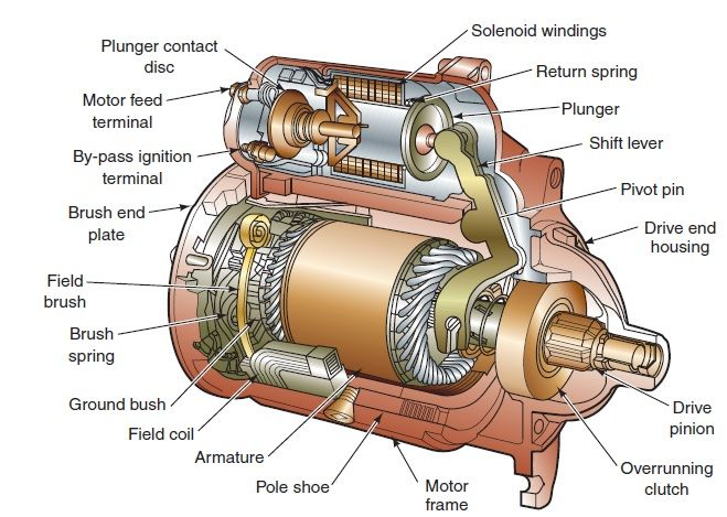Solenoid Operated Starter Motor.