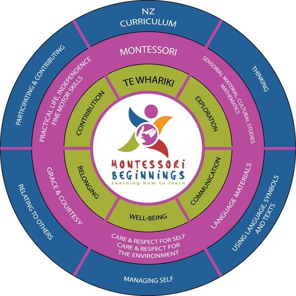 Graphic from Montessori Beginnings preschool linking NZ Curriculum, Te Whariki and Montessori.