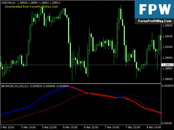 Download Bollinger Bands Macd Cct Free Forex Indicator Mt4