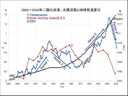 気温とco2関係 - Google 検索