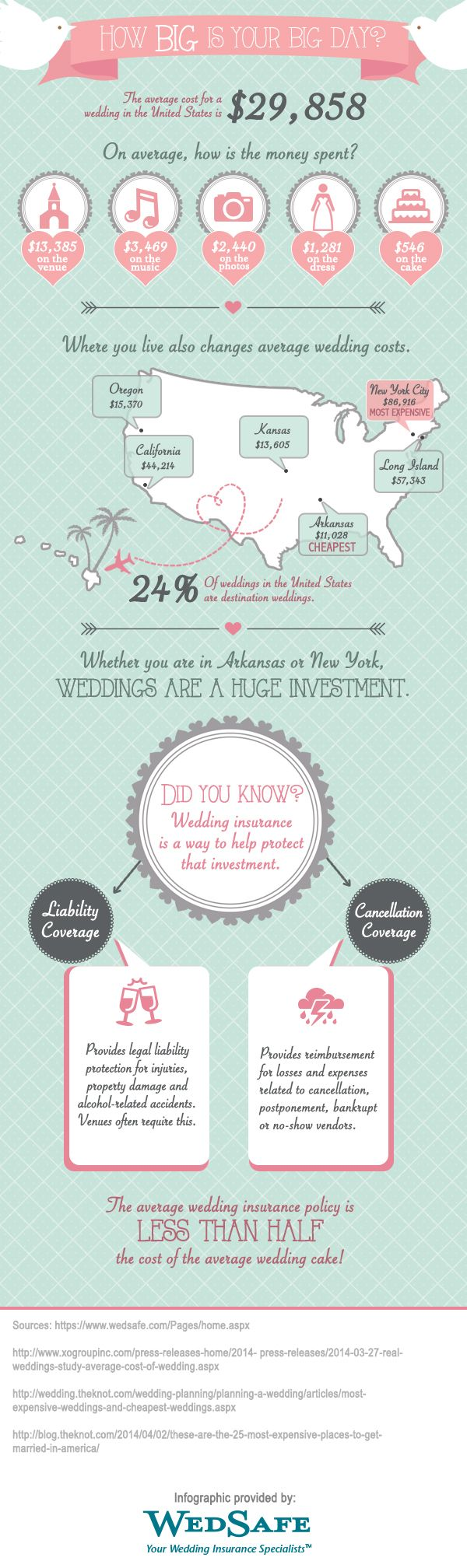 Wedding Budget Infographic Huge Cost Of Weddings And How To Protect It With WedSafe