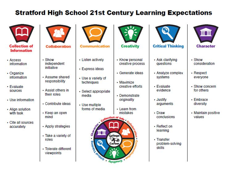 21st century teaching and learning skills pdf