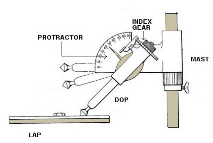 Faceting machine - Critical angle and faceting process in general. Fantastic information on this site!