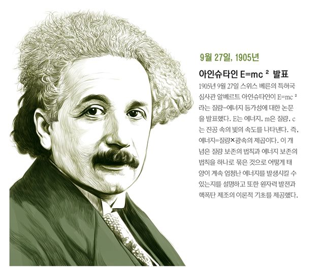 [오늘의 역사] 아인슈타인 E=mc² 발표