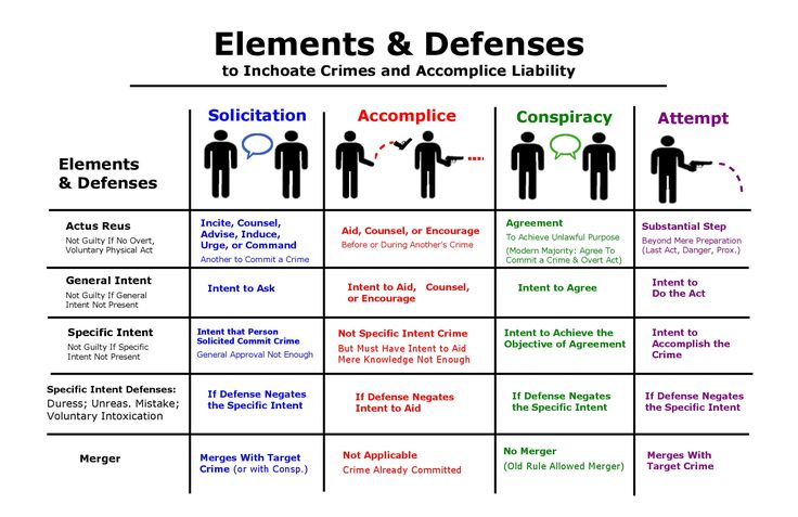 Inchoate Crimes Elements & Defenses - Visual Law Library