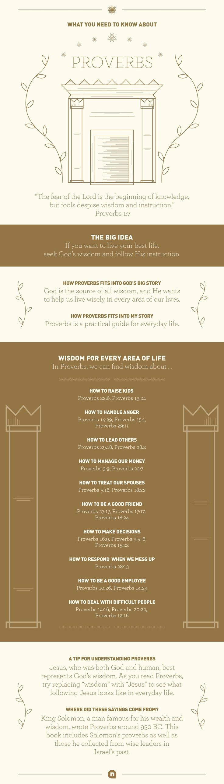Everything You Need to Know About Proverbs