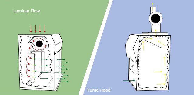 Fume Hood Vs Laminar Flow Fume Hood Flow Fumes
