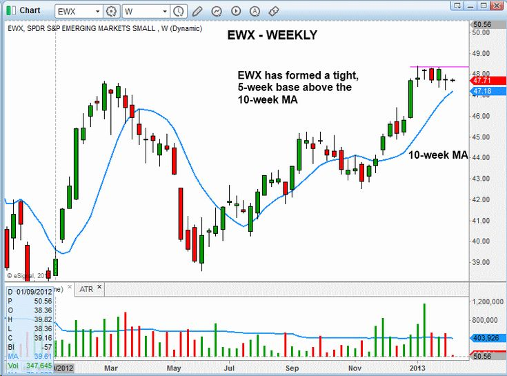One Top ETF Pullback And One Hot ETF Breakout - Swing Trade Setups #swing_trading #trading_strategy #etf_trading