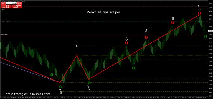 Good Forex Scalping Indicator - Forex Trading On Td Ameritrade