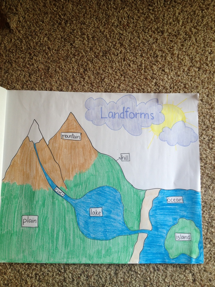 North America Map Quiz Physical Features%0A Landforms anchor chart