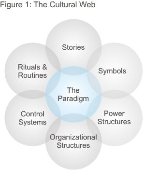 The Cultural Web - Aligning your organization's culture with strategy - Strategy Skills Training from MindTools.com