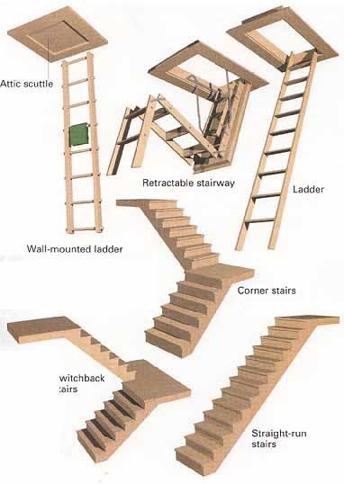 Ladder; Wall-mounted ladder; Switchback stairs ... | Attic | Pinterest ...