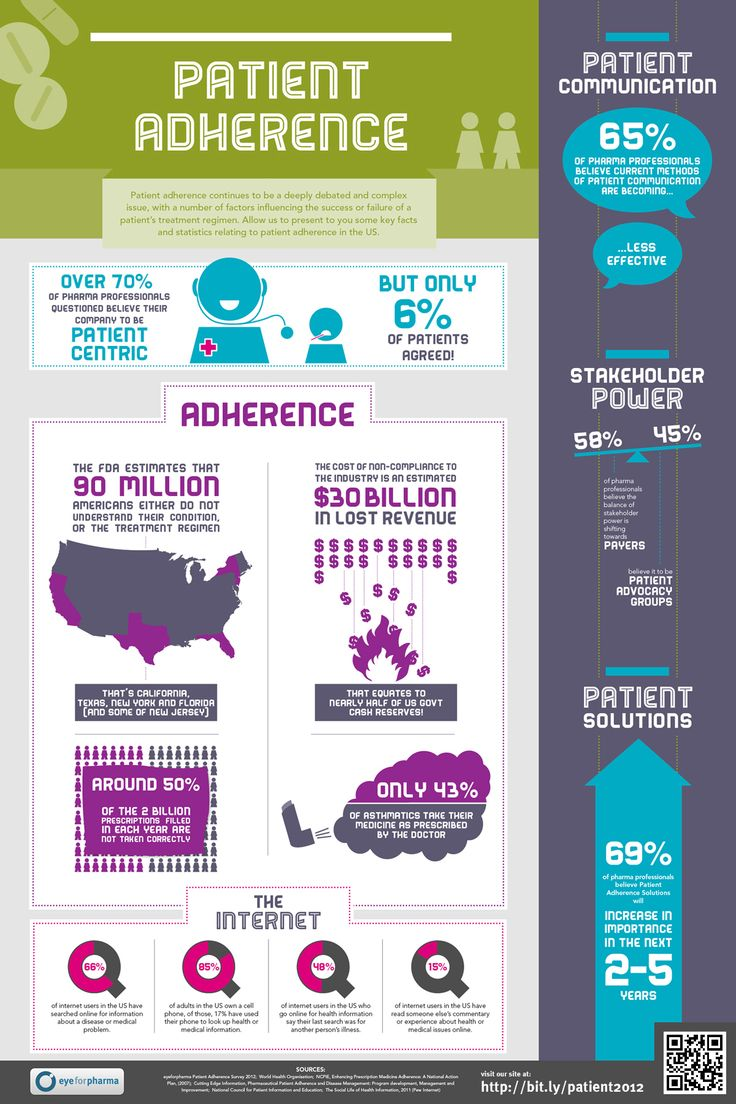 Patient Adherence infographic that maps out and simplifies key challenges, contrasts and facts in the patient communication & adherence space.     Thanks to:    Laura Barnwell   Patient Summit Director   http://www.eyeforpharma.com/patient