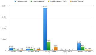 Numeri del crowdfunding in Italia - analisi dei dati forniti da Italian Crowdfunding Network