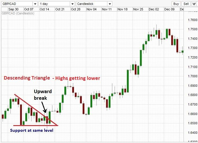 Descending Triangle With Upward Breakout Trading Charts Forex
