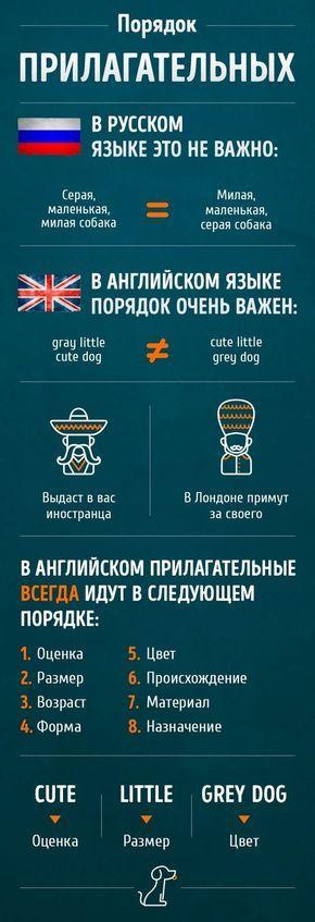 Это полезно знать adme, Английский язык, порядок слов, длиннопост