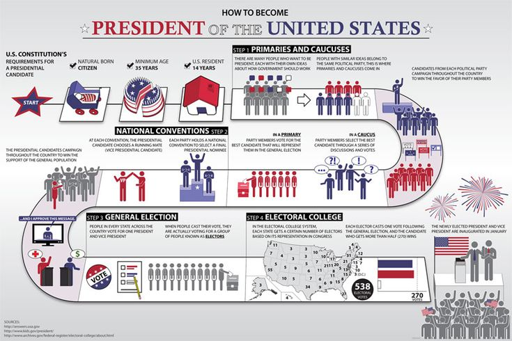 How to Become President of the U.S.