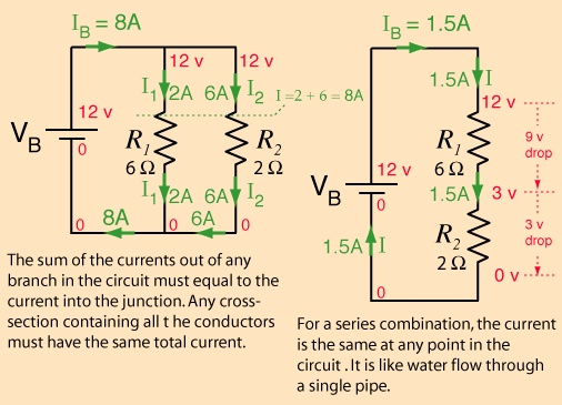 """For many conductors of electricity, the electric current which will flow through them is directly proportional to the voltage applied to them. When a microscopic view of Ohm's law is taken, it is found to depend upon the fact that the drift velocity of charges through the material is proportional to the electric field in the conductor. The ratio of voltage to current is called the resistance, and if the ratio is constant over a wide range of voltages, the material is said to be an """"ohmic""""…"""