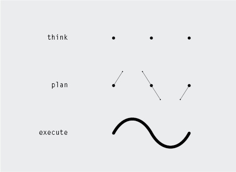 think plan execute