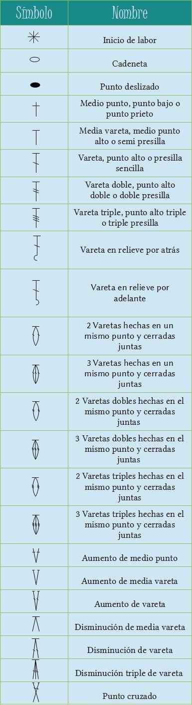 tabla de simbología de puntos