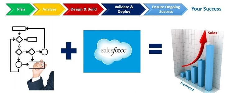 Salesforce consultant jobs in uk provides the great opportunity in respect of job seekers, career and it is quite popular subject- area across the world.