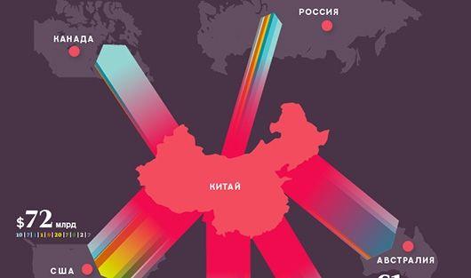 Россия пока не входит в топ-5 получателей китайских денег. Но ситуация меняется