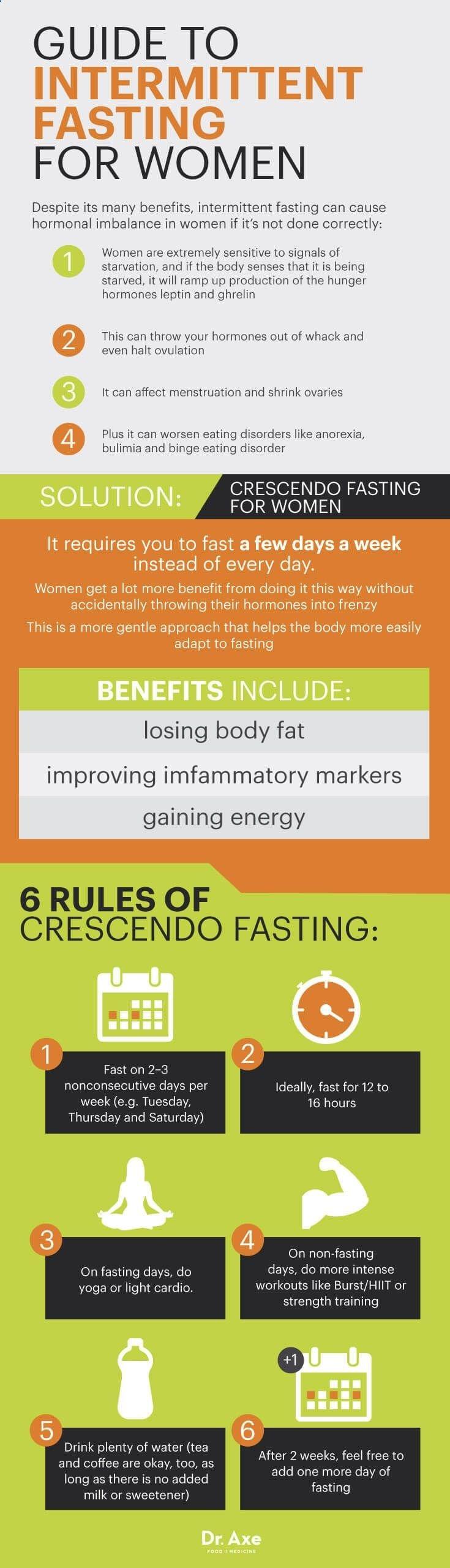 Crescendo fasting - Dr. Axe www.draxe.com #health #holistic #natural