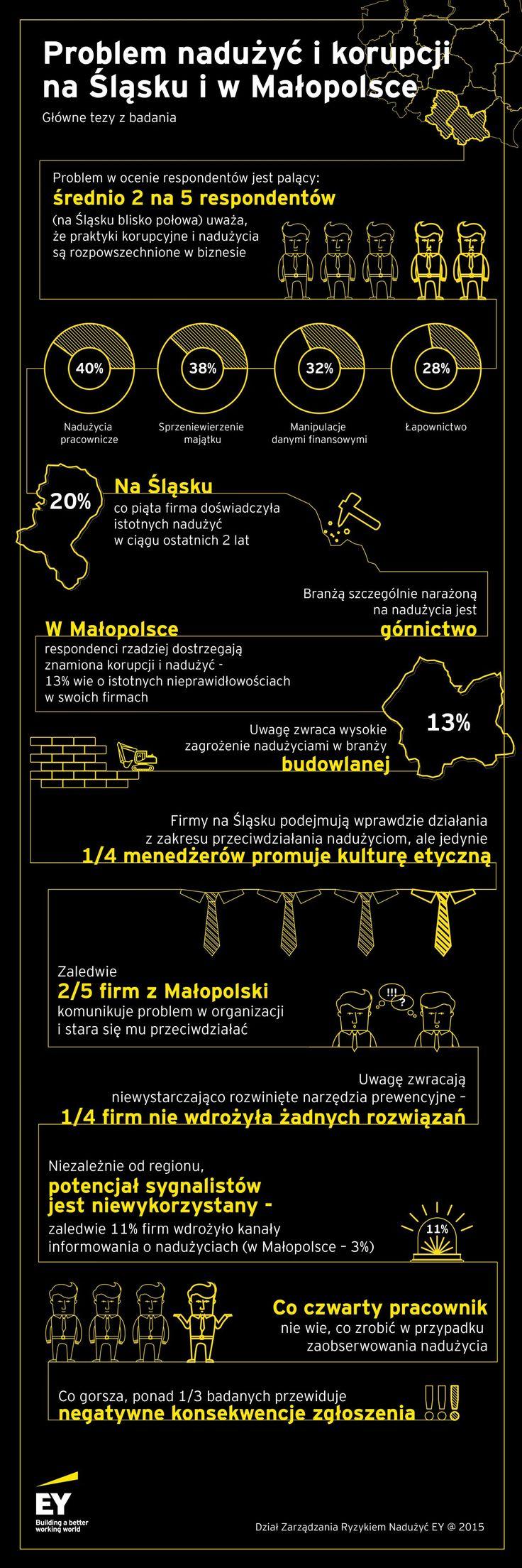 Badanie EY: Problem nadużyć i korupcji w firmach w wybranych regionach Polski.