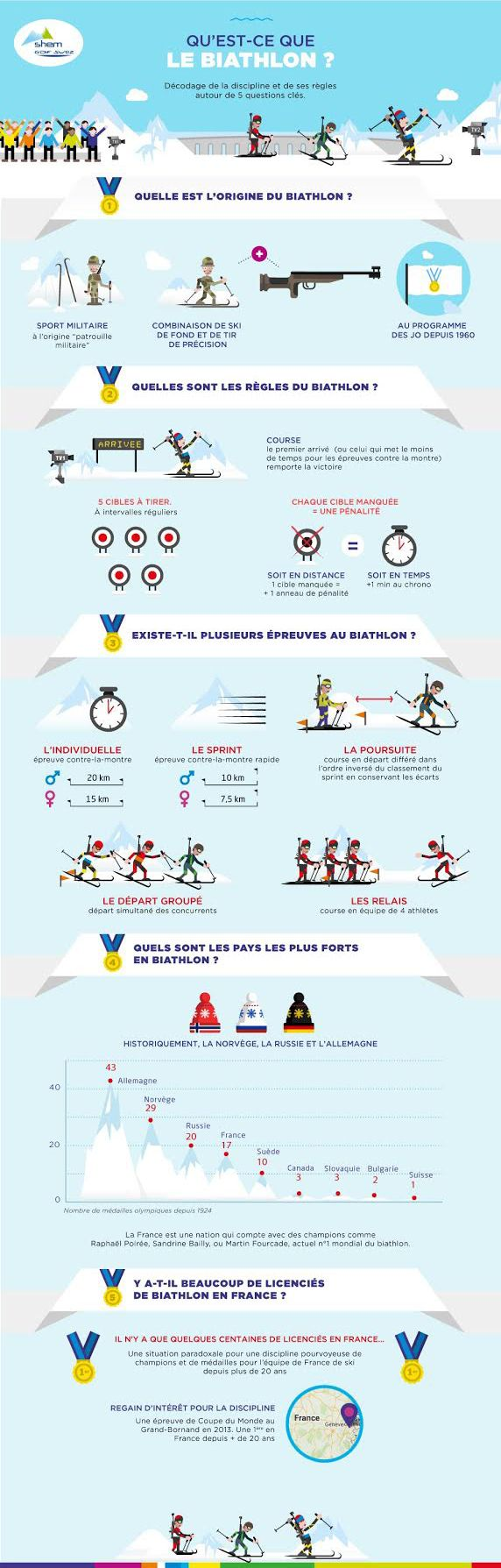 Infographie signée Angie pour GDF Suez sur le biathlon