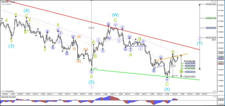 EUR/USD Bullish Target after Failure to Break 1.05 Support  - Your capital is at risk