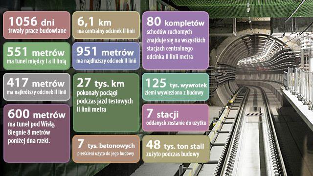 Metro w liczbach