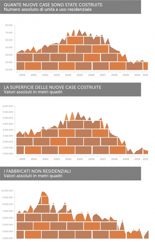 L'Italia di cemento, quante nuove case sono state costruite in dieci anni?