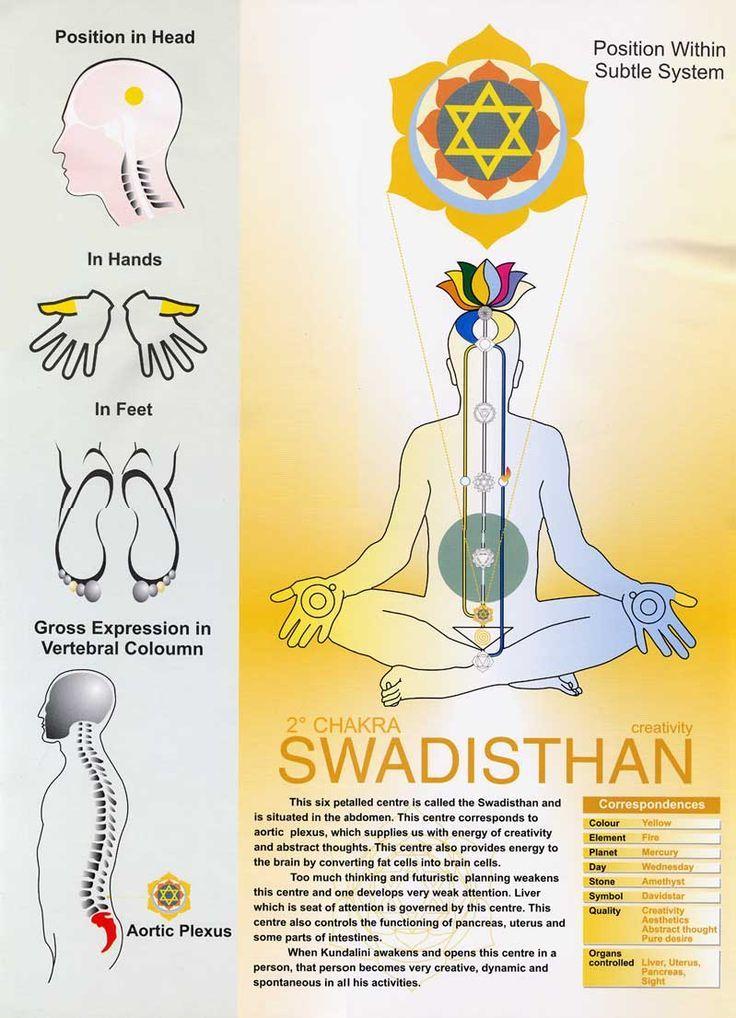 Swadisthana Chakra, Sahaja Yoga