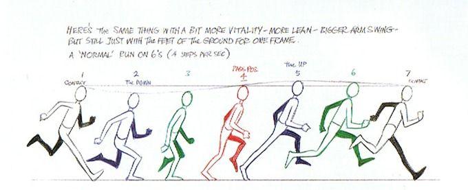 Richard Williams basic run | Animation Technique | Pinterest ...