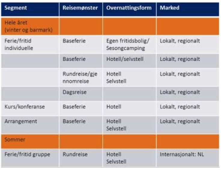 Tabell 6-1 Oversikt over målgrupper