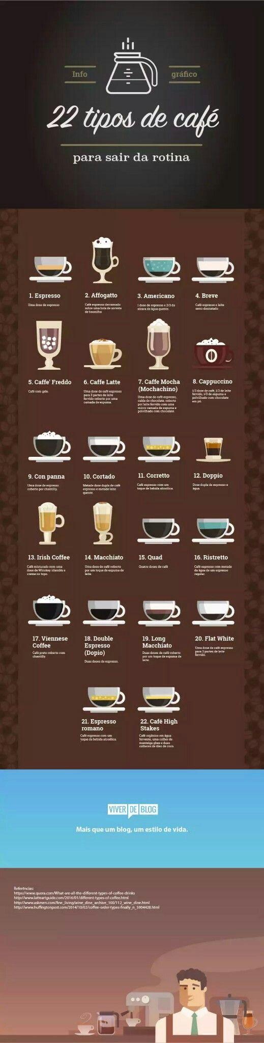 TIPOS DE CAFÉ PARA VOCÊ QUEBRAR A ROTINA E TURBINAR SUA PRODUTIVIDADE